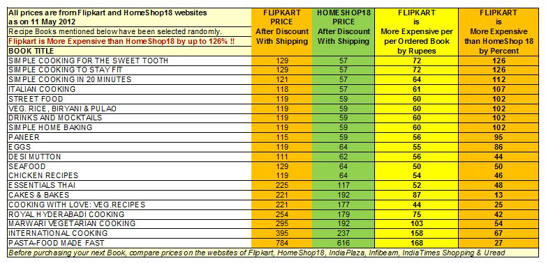 Comparison of Prices of Books on Cooking on Flipkart and HomeShop18